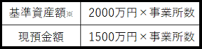 基準資産額※:2000万円×事業所数、現預金額:1500万円×事業所数