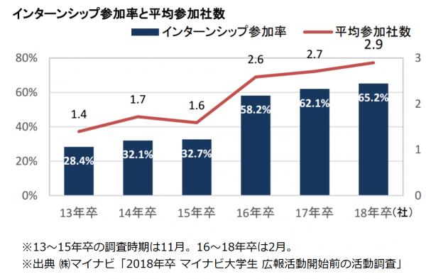 インターンシップ参加率と平均参加社数