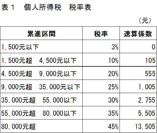 中国の個人所得税の税率表