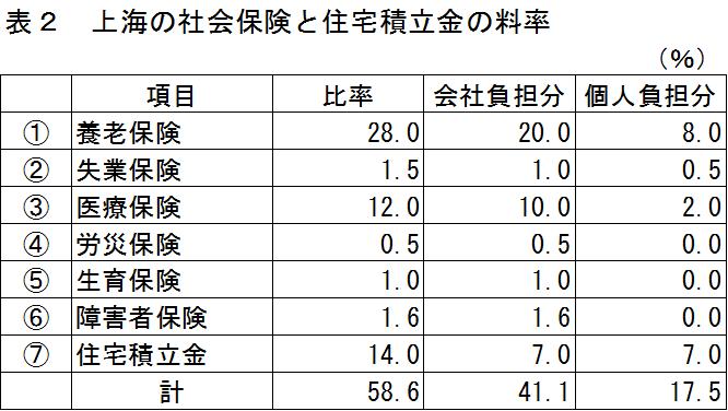 中国の社会保険及び住宅積立金の料率表:上海