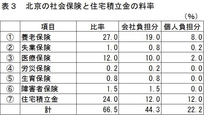 中国の社会保険及び住宅積立金の料率表:北京